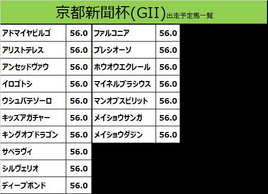 京都新聞杯 2020 出走予定馬:ファルコニア&川田騎手想定