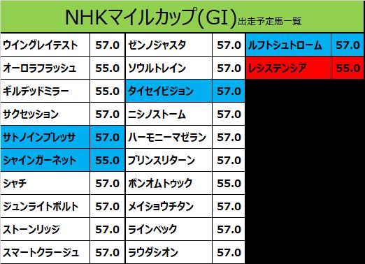 NHKマイルカップ 2020 出走予定馬:サトノインプレッサ&武豊騎手想定