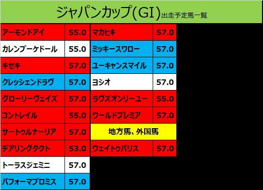 ジャパンカップ 2020 出走予定馬:ワールドプレミア&武豊騎手想定