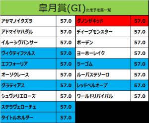 皐月賞 2021 出走予定馬:ダノンザキッド&川田騎手想定