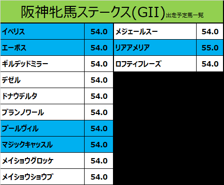 阪神牝馬ステークス 2021 出走予定馬:マジックキャッスル&大野騎手想定